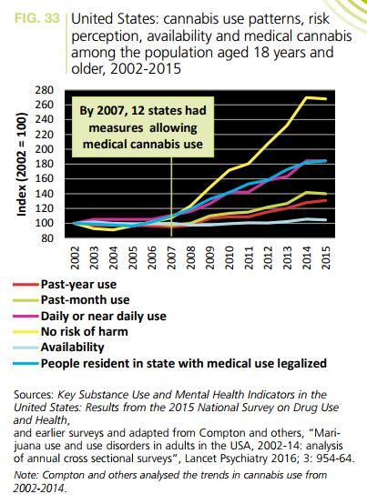 Legalización acabó con muertes por sobredosis